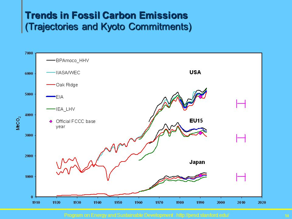 Program on Energy and Sustainable Development - http://pesd.stanford.edu/ 14 Trends in Fossil Carbon Emissions (Trajectories and Kyoto Commitments)