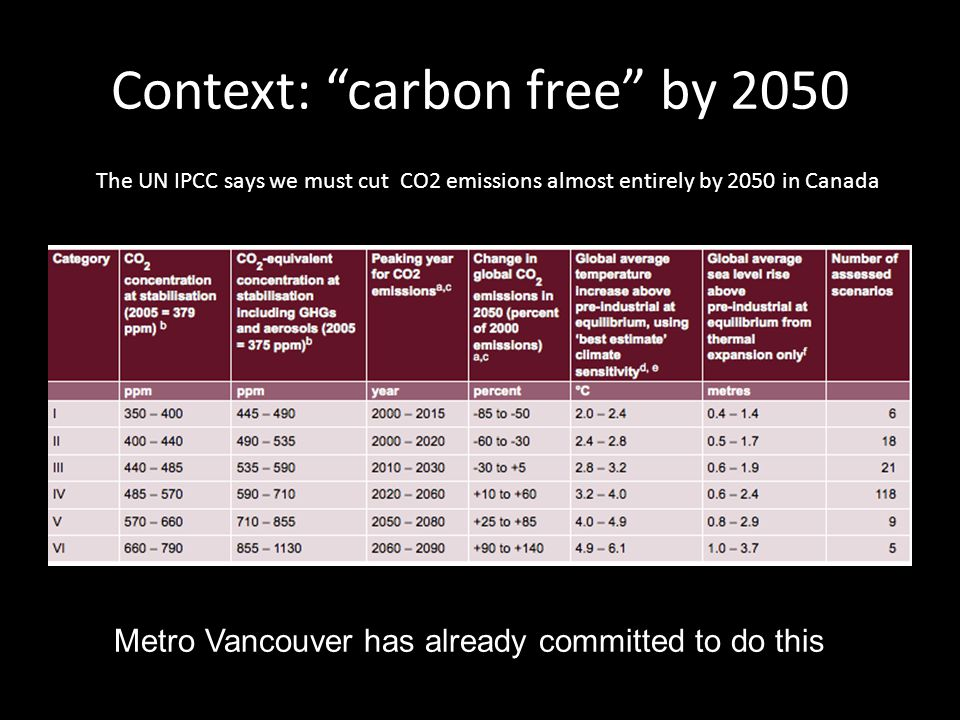 Context: carbon free by 2050 The UN IPCC says we must cut CO2 emissions almost entirely by 2050 in Canada Metro Vancouver has already committed to do this