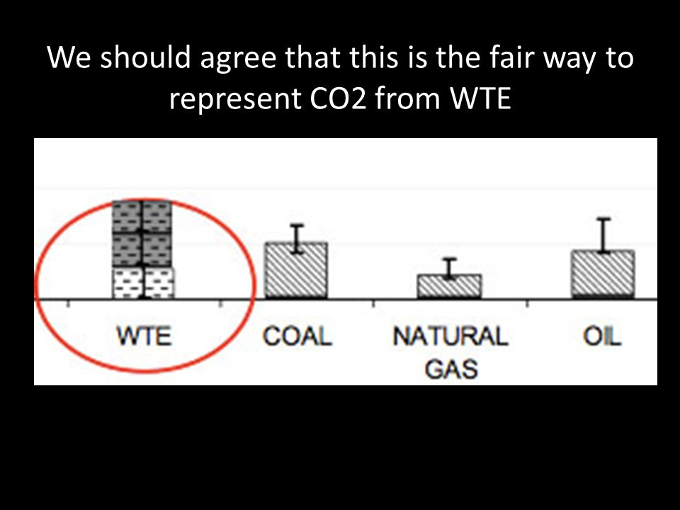 We should agree that this is the fair way to represent CO2 from WTE