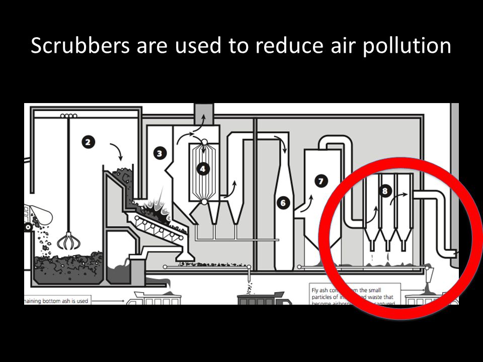 Scrubbers are used to reduce air pollution