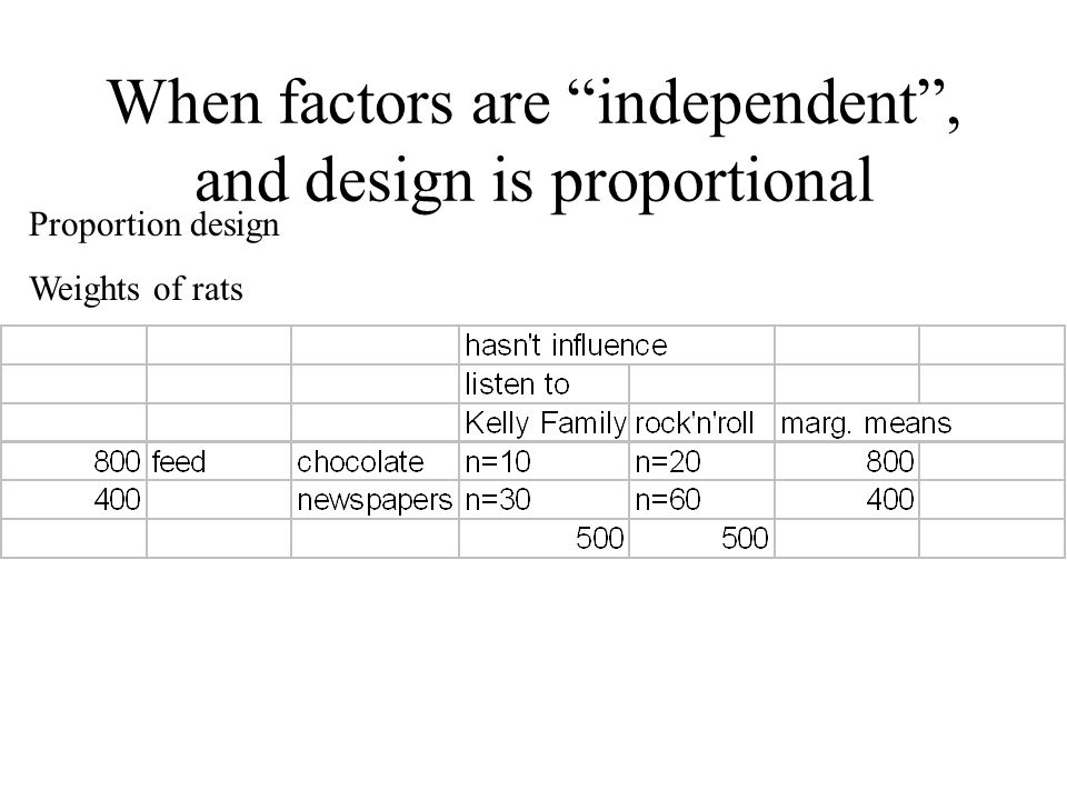"When factors are ""independent"", and design is proportional Proportion design Weights of rats"