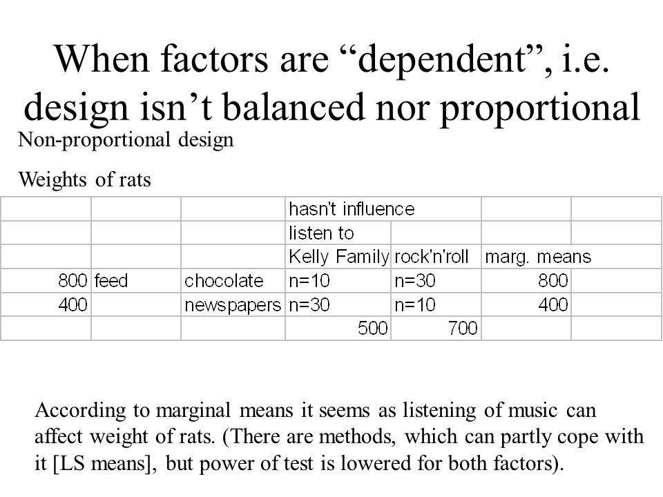 "When factors are ""dependent"", i.e. design isn't balanced nor proportional According to marginal means it seems as listening of music can affect weight"