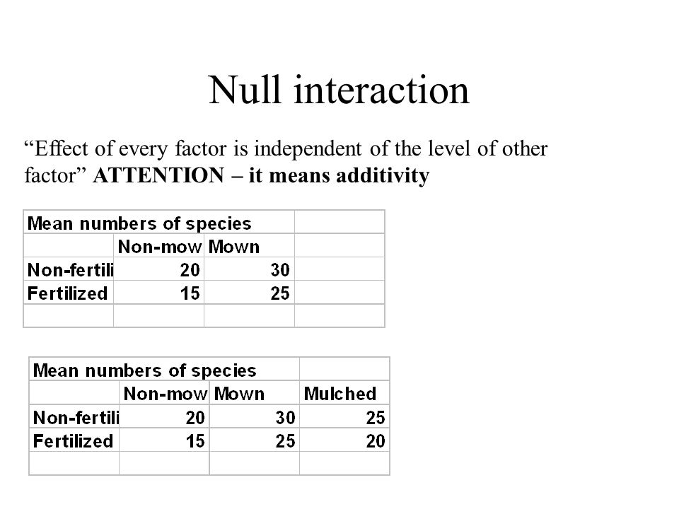 "Null interaction ""Effect of every factor is independent of the level of other factor"" ATTENTION – it means additivity"