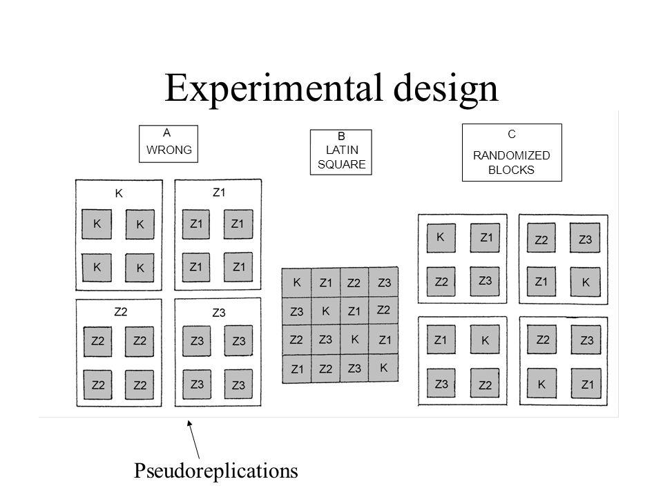 Experimental design Pseudoreplications WRONGLATIN SQUARE C RANDOMIZED BLOCKS