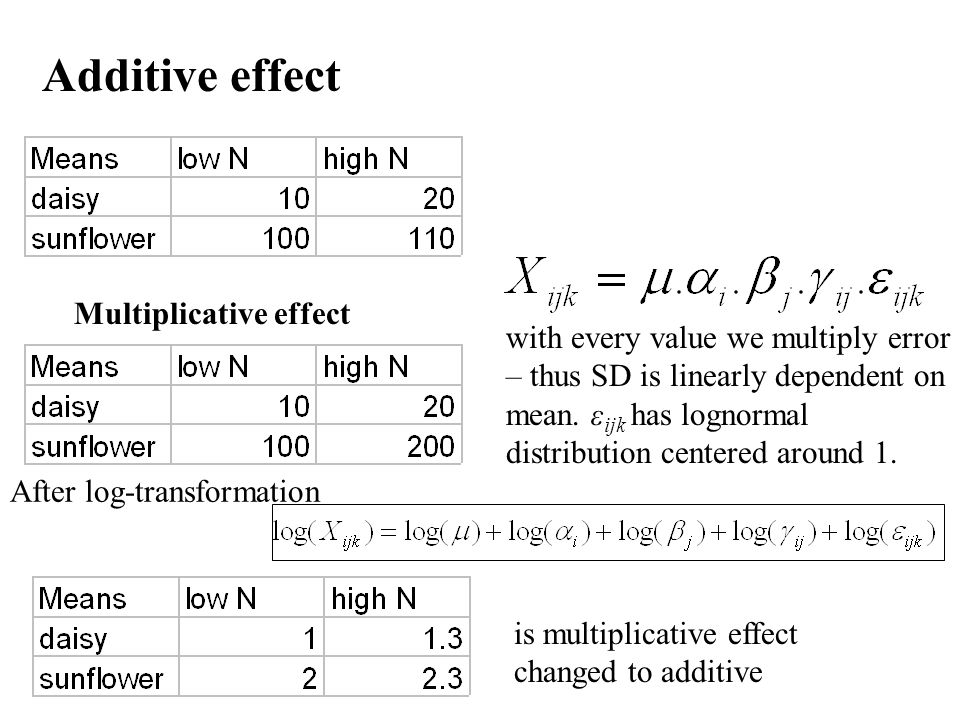 Additive effect Multiplicative effect After log-transformation with every value we multiply error – thus SD is linearly dependent on mean. ε ijk has l