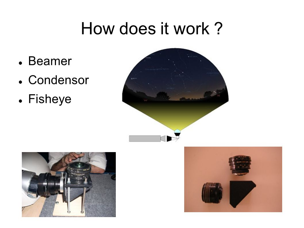 How does it work Beamer Condensor Fisheye