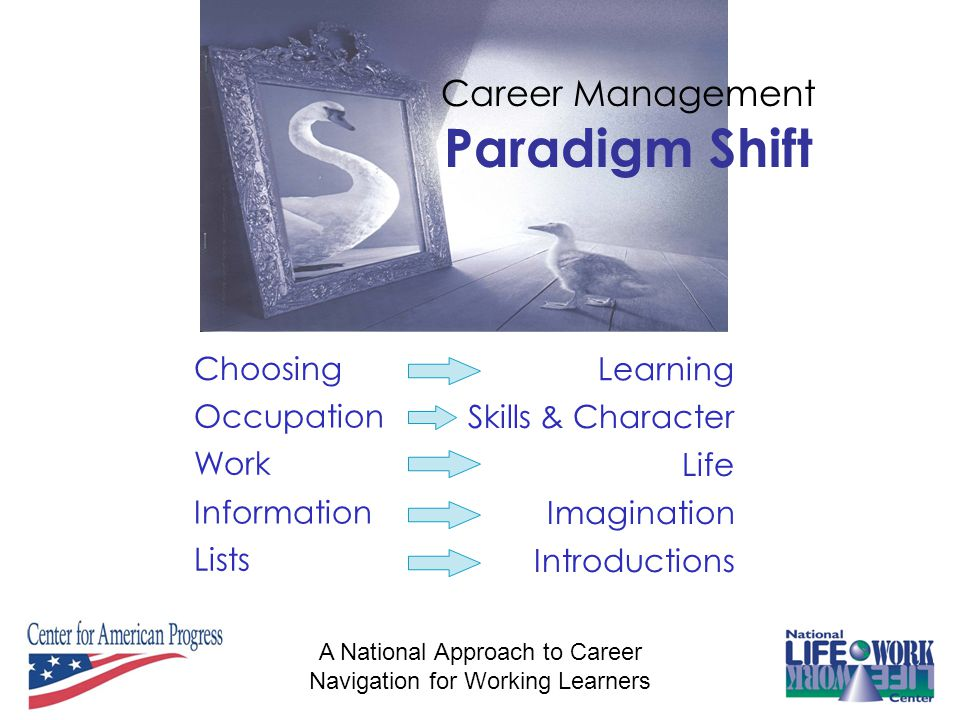 A National Approach to Career Navigation for Working Learners Choosing Career Management Paradigm Shift Learning Occupation Skills & Character Work Life Information Imagination Lists Introductions