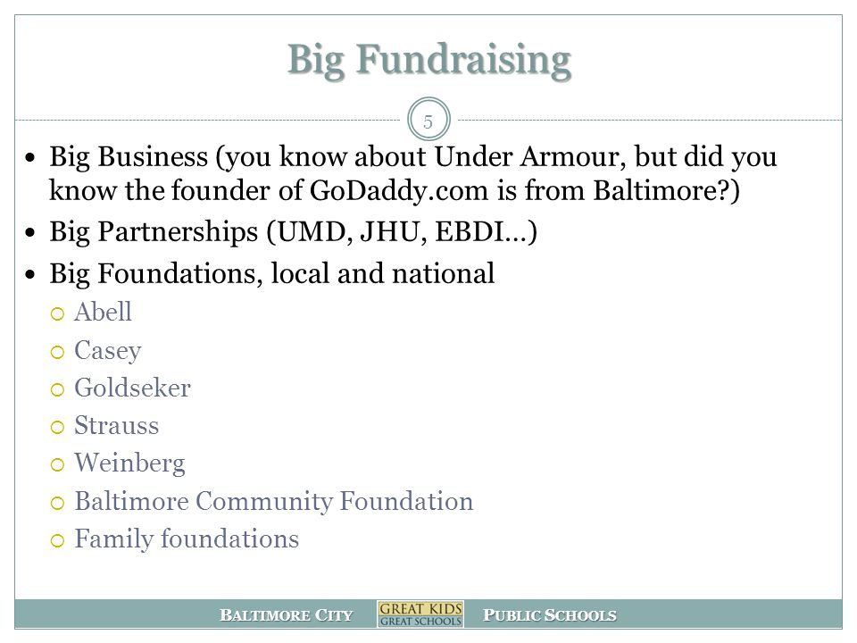 B ALTIMORE C ITY P UBLIC S CHOOLS Big Fundraising Big Business (you know about Under Armour, but did you know the founder of GoDaddy.com is from Baltimore?) Big Partnerships (UMD, JHU, EBDI…) Big Foundations, local and national  Abell  Casey  Goldseker  Strauss  Weinberg  Baltimore Community Foundation  Family foundations 5