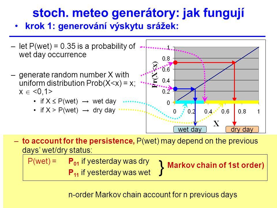 stoch. meteo generátory: jak fungují krok 1: generování výskytu srážek: –let P(wet) = 0.35 is a probability of wet day occurrence –generate random num