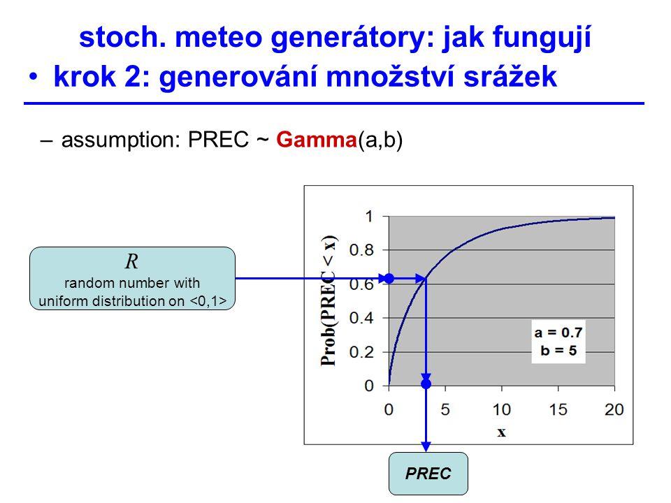 stoch. meteo generátory: jak fungují krok 2: generování množství srážek –assumption: PREC ~ Gamma(a,b) PREC R random number with uniform distribution