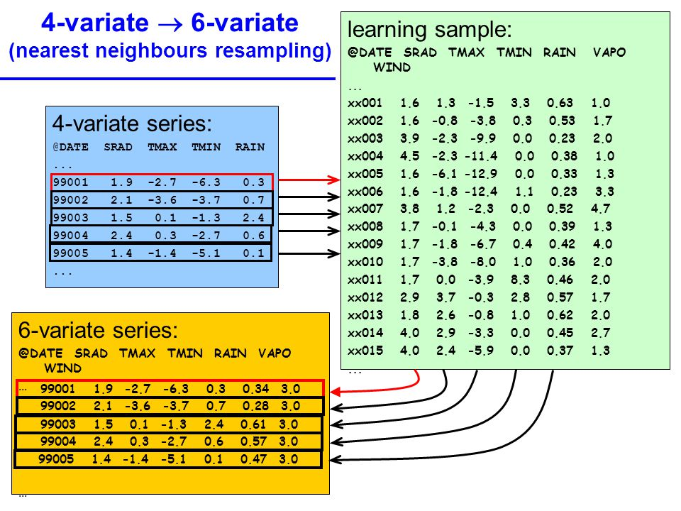 4-variate  6-variate (nearest neighbours resampling) 4-variate series: @DATE SRAD TMAX TMIN RAIN... 99001 1.9 -2.7 -6.3 0.3 99002 2.1 -3.6 -3.7 0.7 9