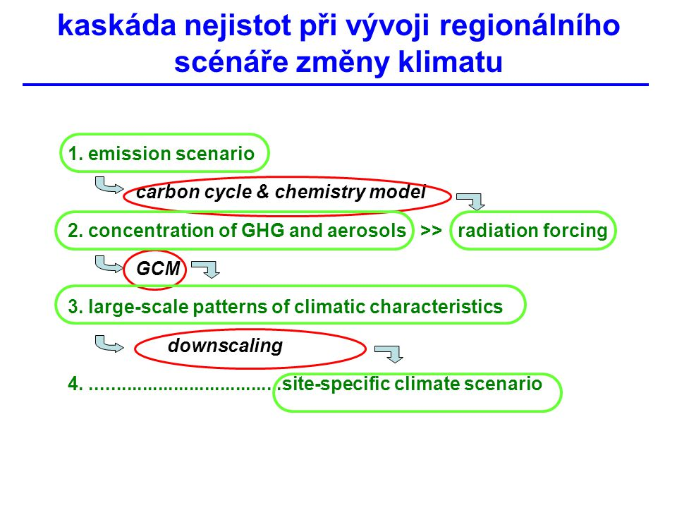 kaskáda nejistot při vývoji regionálního scénáře změny klimatu 1. emission scenario carbon cycle & chemistry model 2. concentration of GHG and aerosol