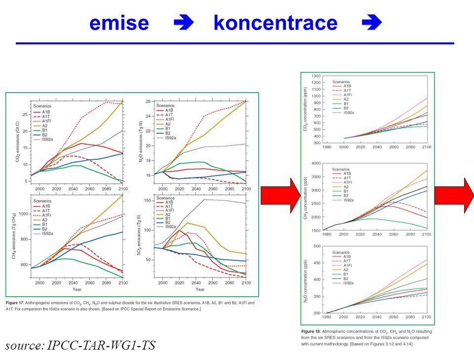 emise  koncentrace  source: IPCC-TAR-WG1-TS