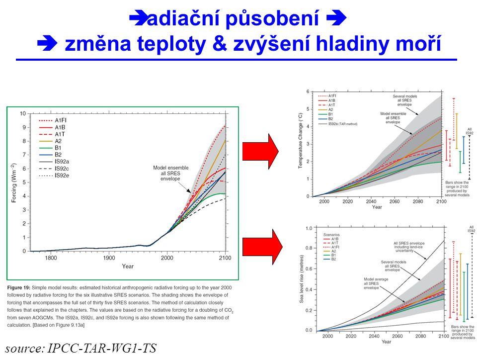  radiační působení   změna teploty & zvýšení hladiny moří source: IPCC-TAR-WG1-TS