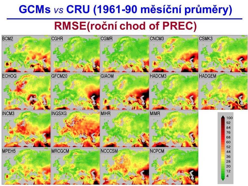 GCMs vs CRU (1961-90 měsíční průměry) RMSE(roční chod of PREC)