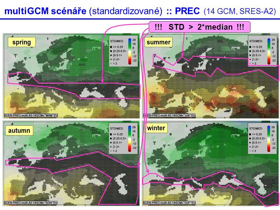 multiGCM scénáře (standardizované) :: PREC (14 GCM, SRES-A2) !!! STD > 2*median !!!