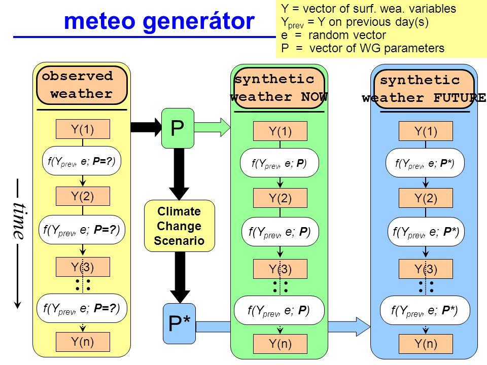 použití sWG při konstrukci meteo řad reprezentujících budoucí klima Weather generator = mathematical model, which generates synthetic weather series, which is statistically similar to the observed series.