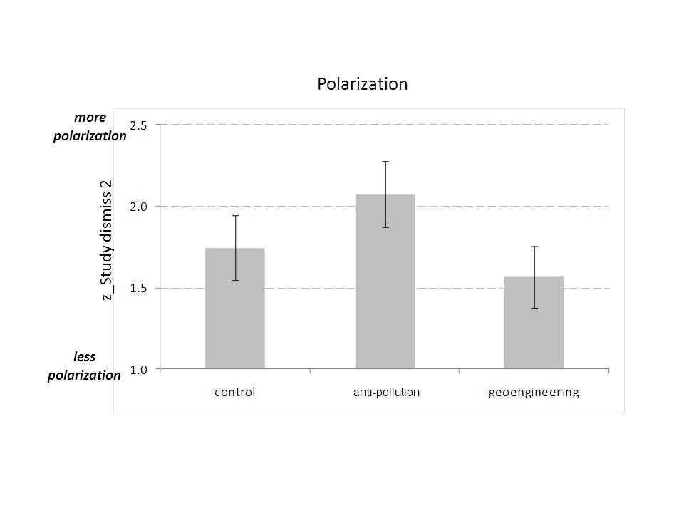 more polarization less polarization Polarization z_Study dismiss 2 anti-pollution