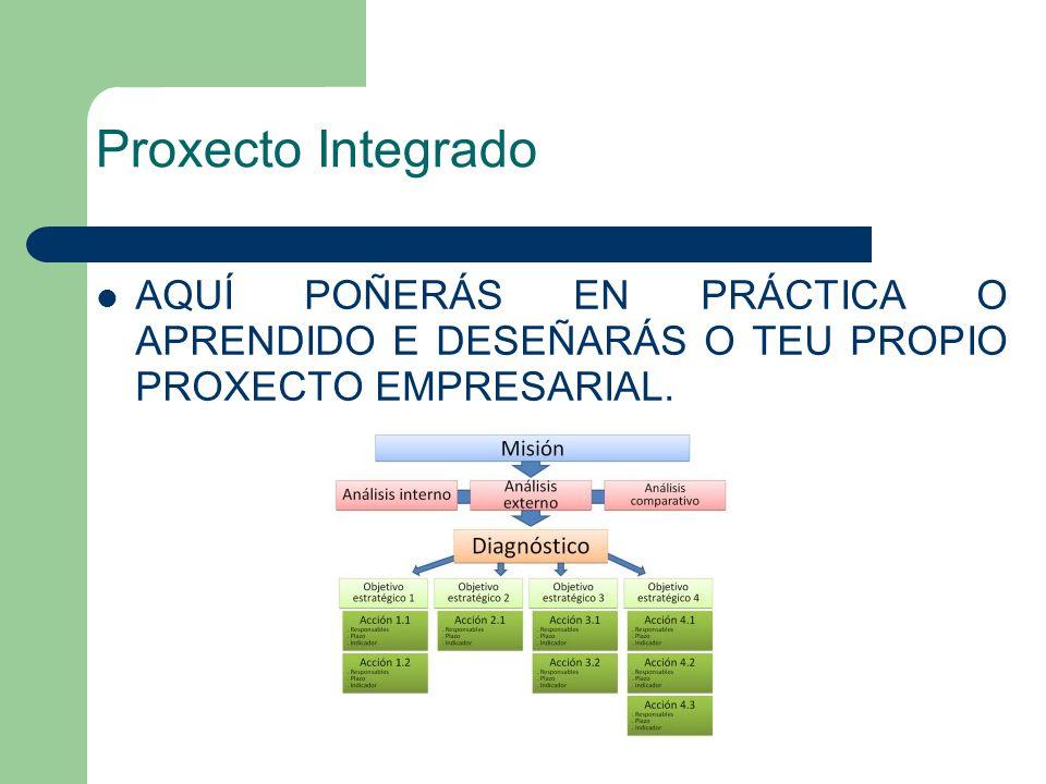 Proxecto Integrado AQUÍ POÑERÁS EN PRÁCTICA O APRENDIDO E DESEÑARÁS O TEU PROPIO PROXECTO EMPRESARIAL.