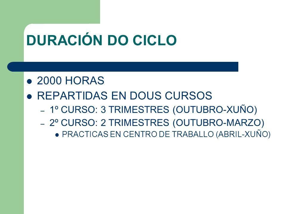 DURACIÓN DO CICLO 2000 HORAS REPARTIDAS EN DOUS CURSOS – 1º CURSO: 3 TRIMESTRES (OUTUBRO-XUÑO) – 2º CURSO: 2 TRIMESTRES (OUTUBRO-MARZO) PRACTICAS EN CENTRO DE TRABALLO (ABRIL-XUÑO)