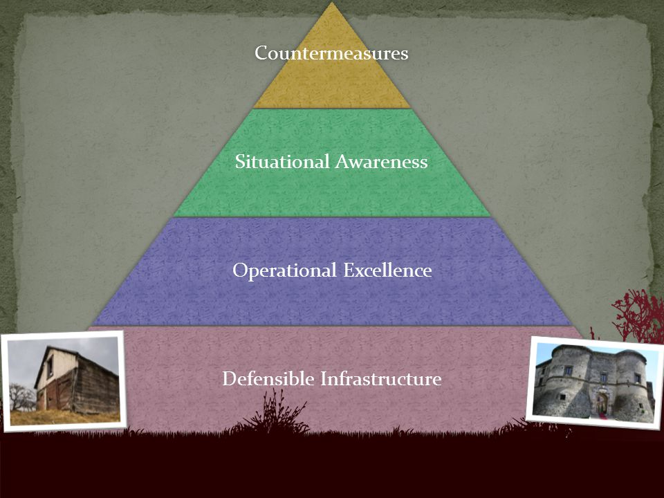 Countermeasures Situational Awareness Operational Excellence Defensible Infrastructure
