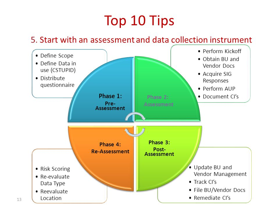 13 Top 10 Tips 5. Start with an assessment and data collection instrument Update BU and Vendor Management Track CI's File BU/Vendor Docs Remediate CI'