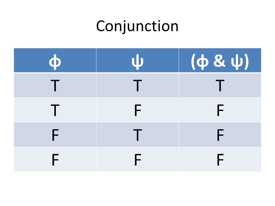 Conjunction φψ(φ & ψ) TTT TFF FTF FFF