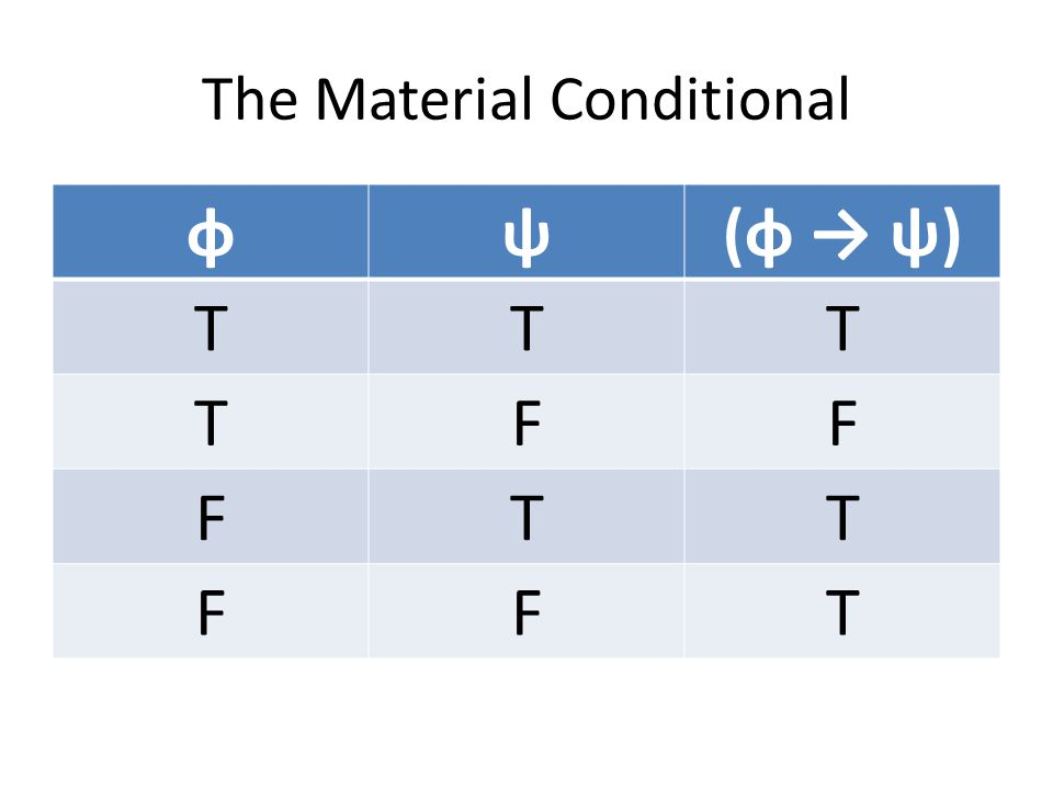 The Material Conditional φψ(φ → ψ) TTT TFF FTT FFT