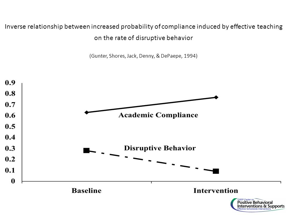 Inverse relationship between increased probability of compliance induced by effective teaching on the rate of disruptive behavior (Gunter, Shores, Jac