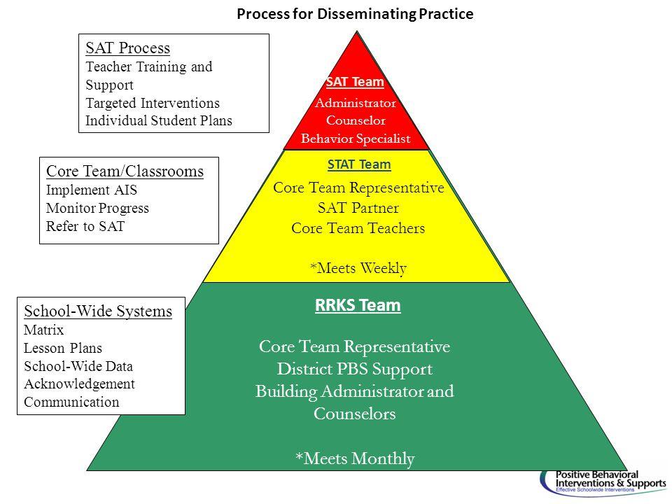 RRKS Team STAT Team School-Wide Systems Matrix Lesson Plans School-Wide Data Acknowledgement Communication Core Team Representative District PBS Suppo