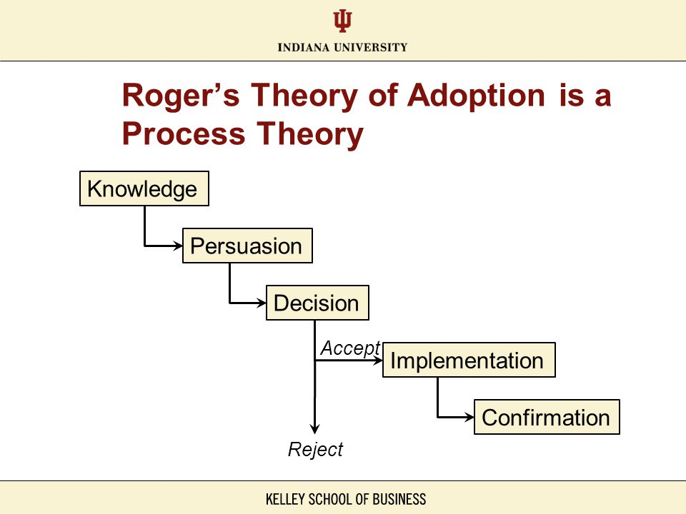 Roger's Theory of Adoption is a Process Theory Knowledge Persuasion Decision Implementation Confirmation Accept Reject