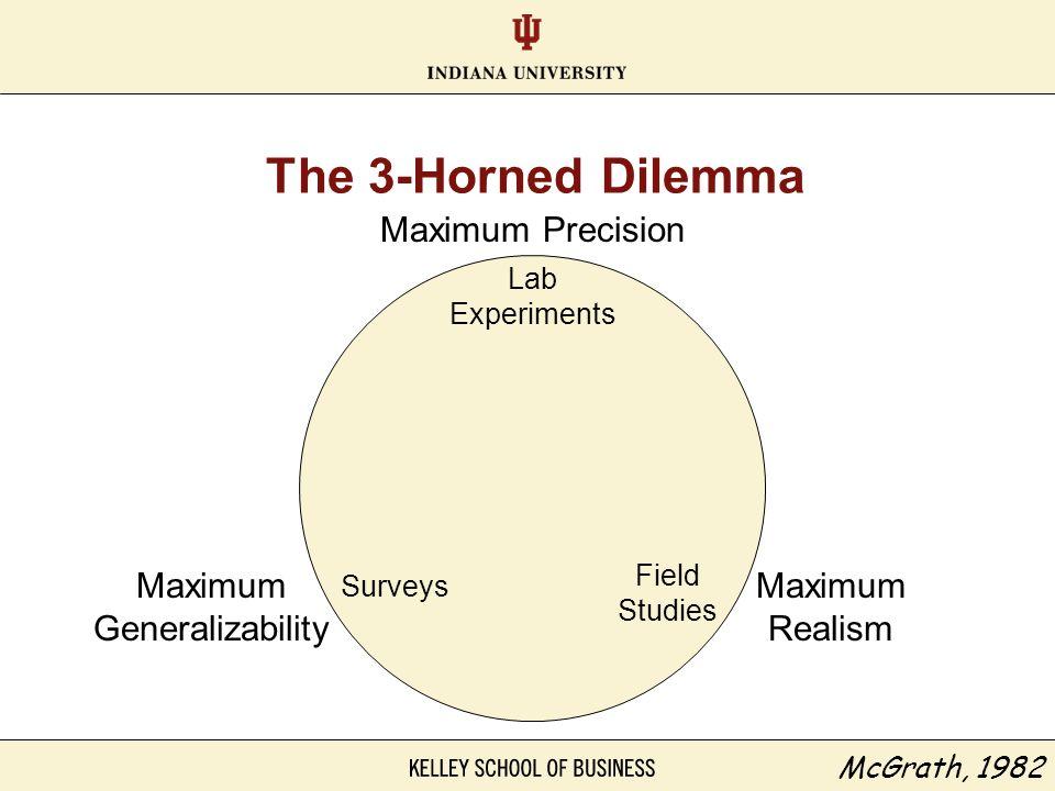 The 3-Horned Dilemma McGrath, 1982 Lab Experiments Field Studies Surveys Maximum Precision Maximum Generalizability Maximum Realism