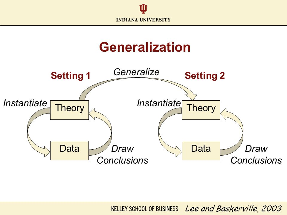 Generalization Lee and Baskerville, 2003 Theory Data Generalize Draw Conclusions Instantiate Theory Data Draw Conclusions Instantiate Setting 1Setting