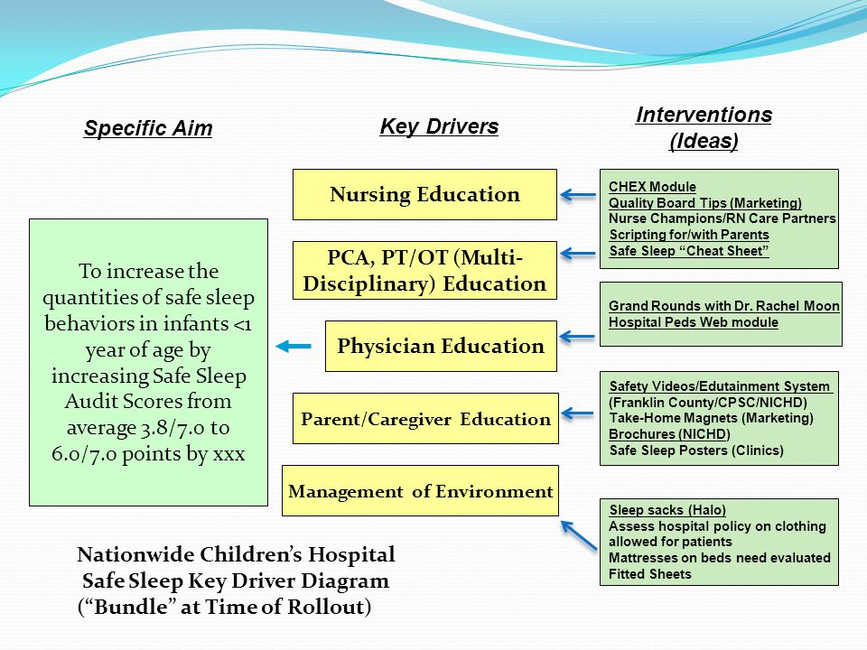 To increase the quantities of safe sleep behaviors in infants <1 year of age by increasing Safe Sleep Audit Scores from average 3.8/7.0 to 6.0/7.0 points by xxx Specific Aim Nursing Education PCA, PT/OT (Multi- Disciplinary) Education Management of Environment Key Drivers Interventions (Ideas) Physician Education Parent/Caregiver Education CHEX Module Quality Board Tips (Marketing) Nurse Champions/RN Care Partners Scripting for/with Parents Safe Sleep Cheat Sheet Grand Rounds with Dr.
