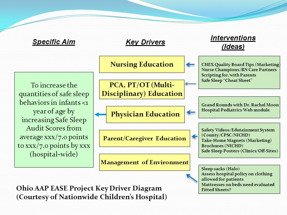 To increase the quantities of safe sleep behaviors in infants <1 year of age by increasing Safe Sleep Audit Scores from average xxx/7.0 points to xxx/7.0 points by xxx (hospital-wide) Specific Aim Nursing Education PCA, PT/OT (Multi- Disciplinary) Education Management of Environment Key Drivers Interventions (Ideas) Physician Education Parent/Caregiver Education CHEX Quality Board Tips (Marketing) Nurse Champions/RN Care Partners Scripting for/with Parents Safe Sleep Cheat Sheet Grand Rounds with Dr.