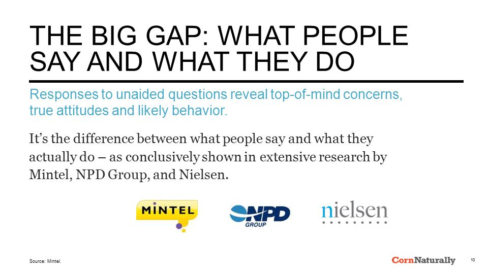 Source: Mintel. THE BIG GAP: WHAT PEOPLE SAY AND WHAT THEY DO It's the difference between what people say and what they actually do – as conclusively