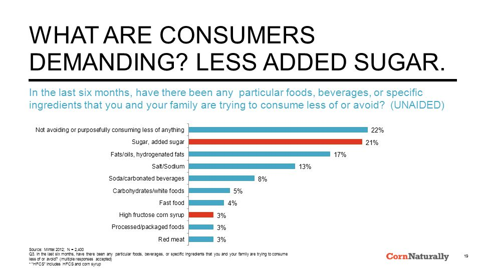 WHAT ARE CONSUMERS DEMANDING. LESS ADDED SUGAR.