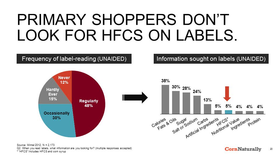 PRIMARY SHOPPERS DON'T LOOK FOR HFCS ON LABELS.