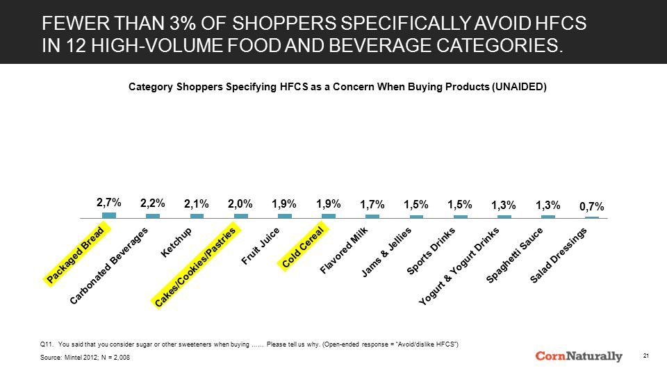 FEWER THAN 3% OF SHOPPERS SPECIFICALLY AVOID HFCS IN 12 HIGH-VOLUME FOOD AND BEVERAGE CATEGORIES.