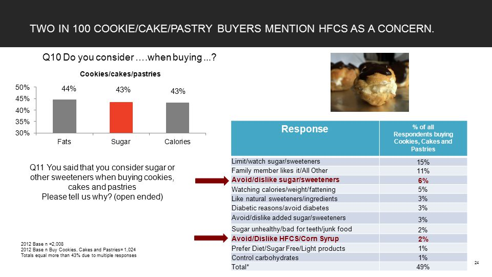 TWO IN 100 COOKIE/CAKE/PASTRY BUYERS MENTION HFCS AS A CONCERN.