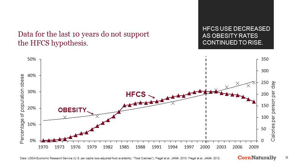 "OBESITY HFCS Data: USDA Economic Research Service (U.S. per capita loss-adjusted food availability: ""Total Calories""); Flegal et al, JAMA, 2010; Flega"