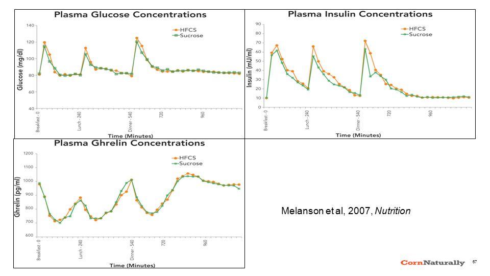 Melanson et al, 2007, Nutrition 67