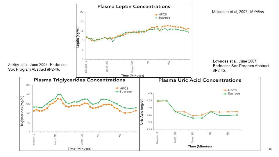 Zukley et al, June 2007, Endocrine Soc Program Abstract #P2-46. Lowndes et al, June 2007, Endocrine Soc Program Abstract #P2-45. Melanson et al, 2007,