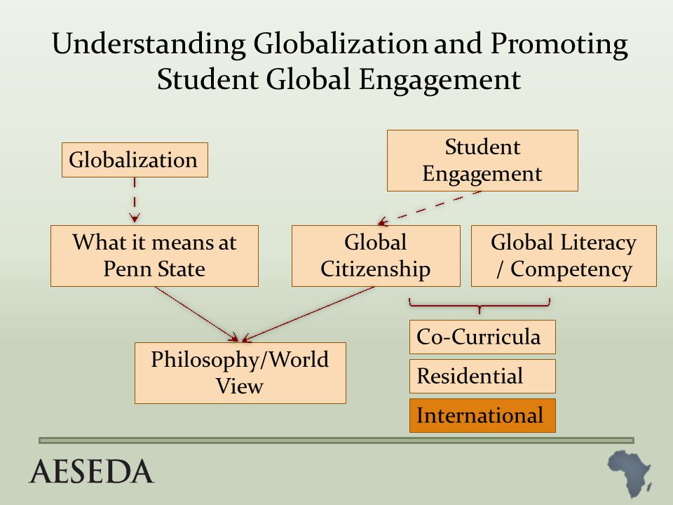 Globalization What it means at Penn State Student Engagement Global Citizenship Philosophy/World View Co-Curricula Residential International Understanding Globalization and Promoting Student Global Engagement Global Literacy / Competency