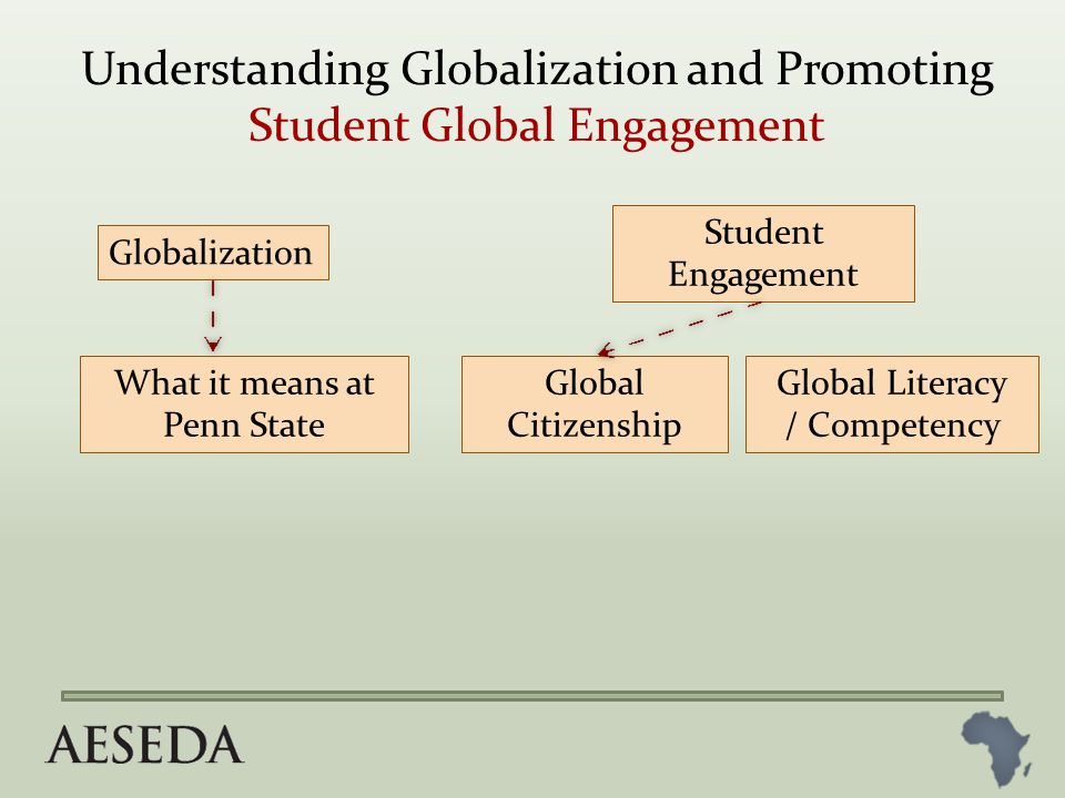 Globalization What it means at Penn State Student Engagement Global Citizenship Philosophy/World View Understanding Globalization and Promoting Student Global Engagement Global Literacy / Competency