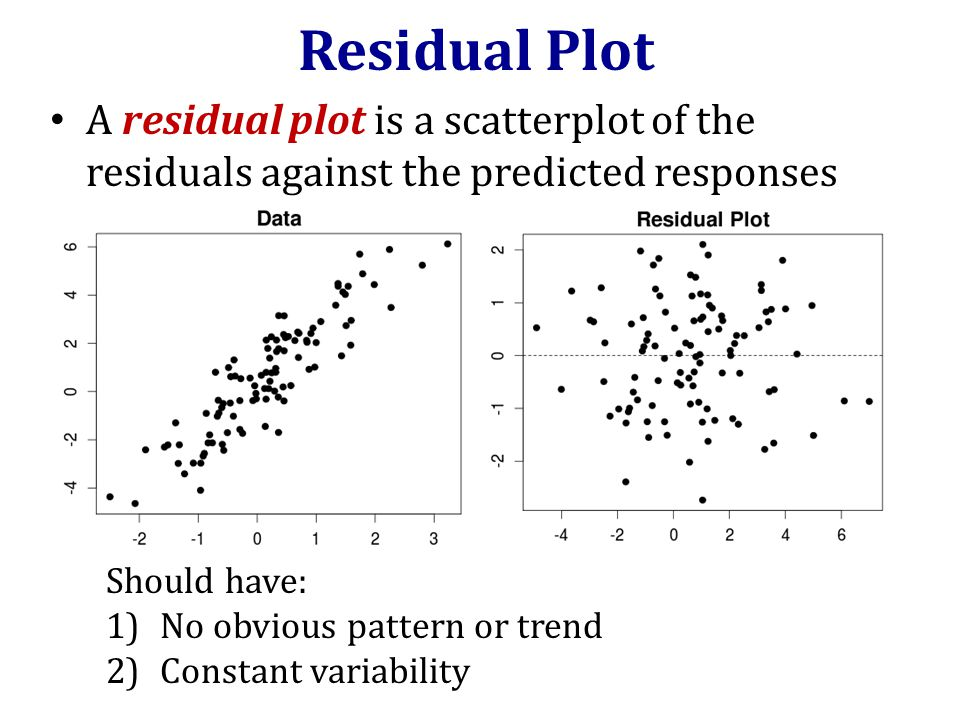 Residual Plot A residual plot is a scatterplot of the residuals against the predicted responses Should have: 1)No obvious pattern or trend 2)Constant variability