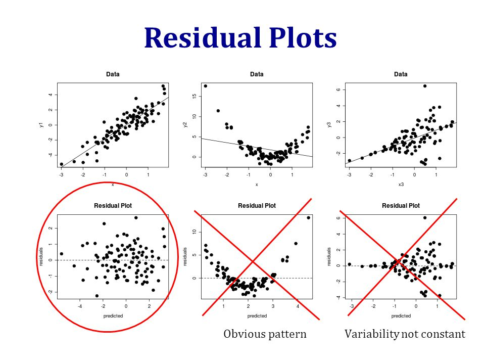 Residual Plots Obvious patternVariability not constant