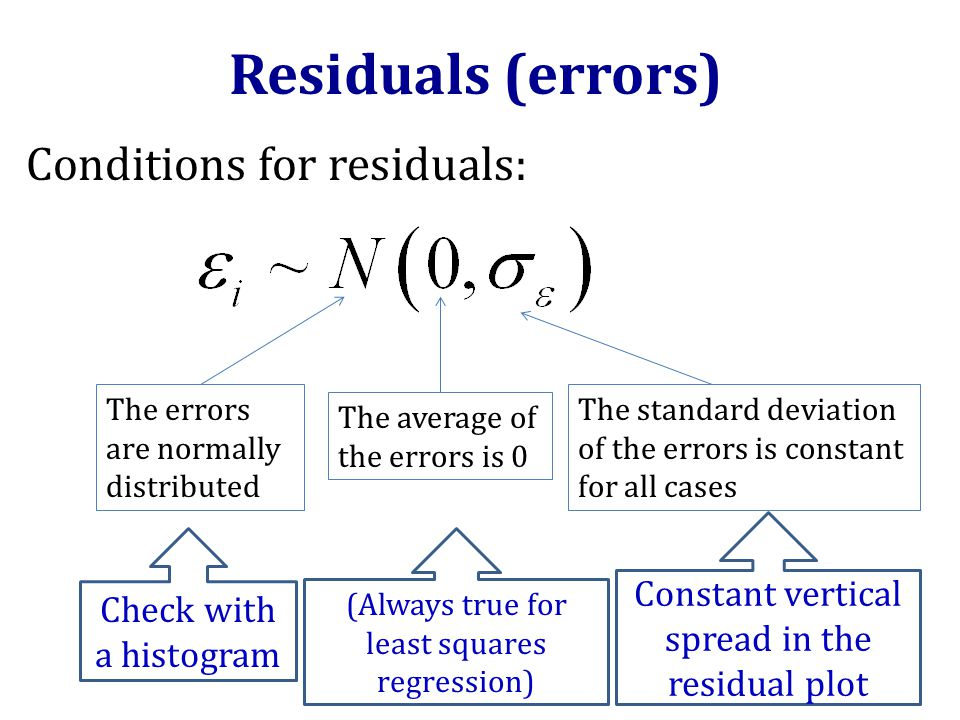 Residuals (errors) The errors are normally distributed The average of the errors is 0 The standard deviation of the errors is constant for all cases Conditions for residuals: Check with a histogram (Always true for least squares regression) Constant vertical spread in the residual plot