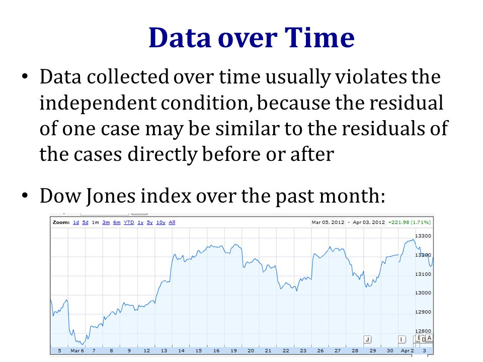 Data collected over time usually violates the independent condition, because the residual of one case may be similar to the residuals of the cases directly before or after Dow Jones index over the past month: Data over Time