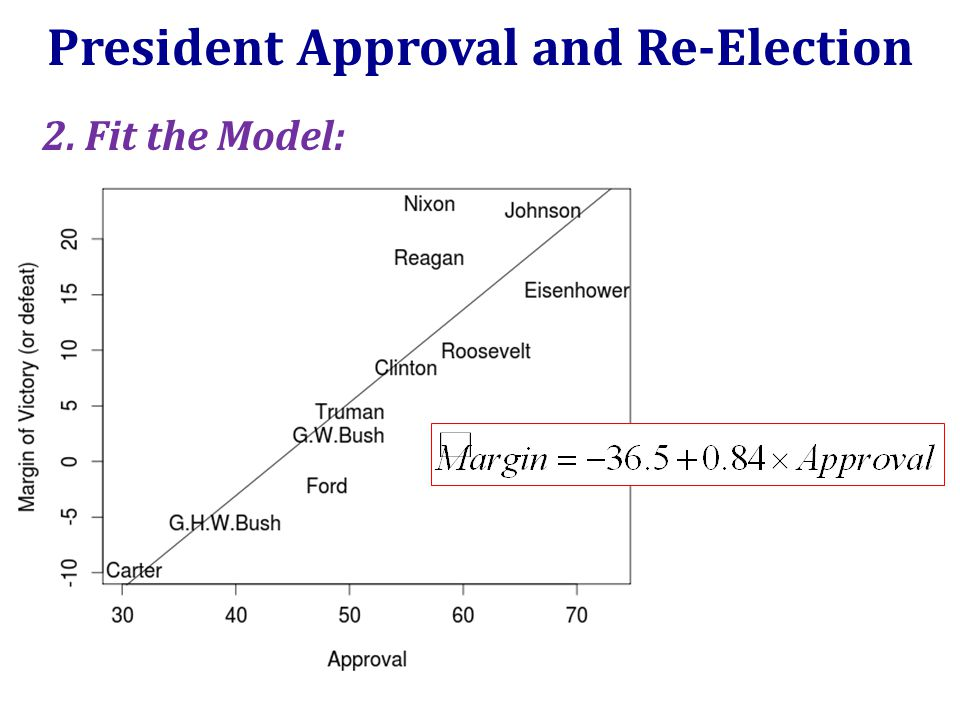 President Approval and Re-Election 2. Fit the Model: